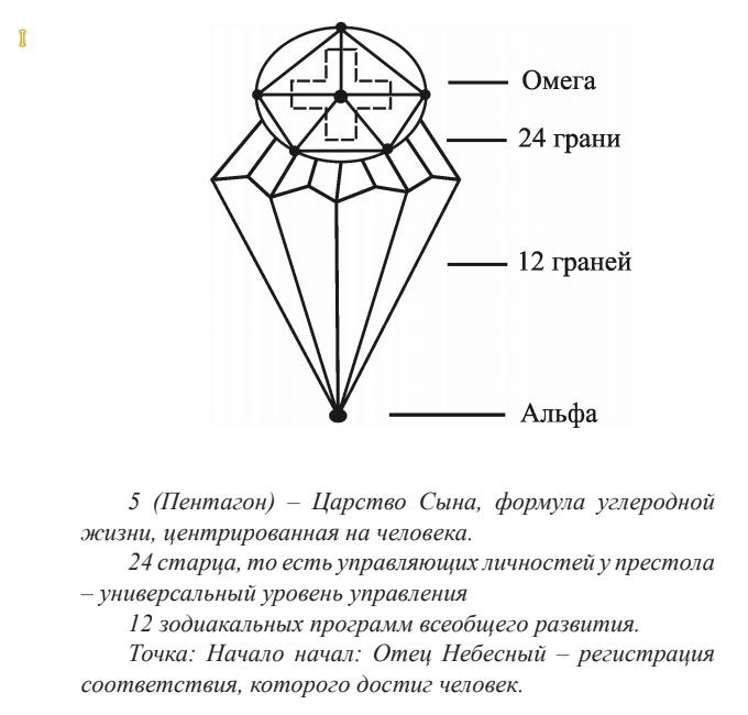 Кристалл всеобщего сознания